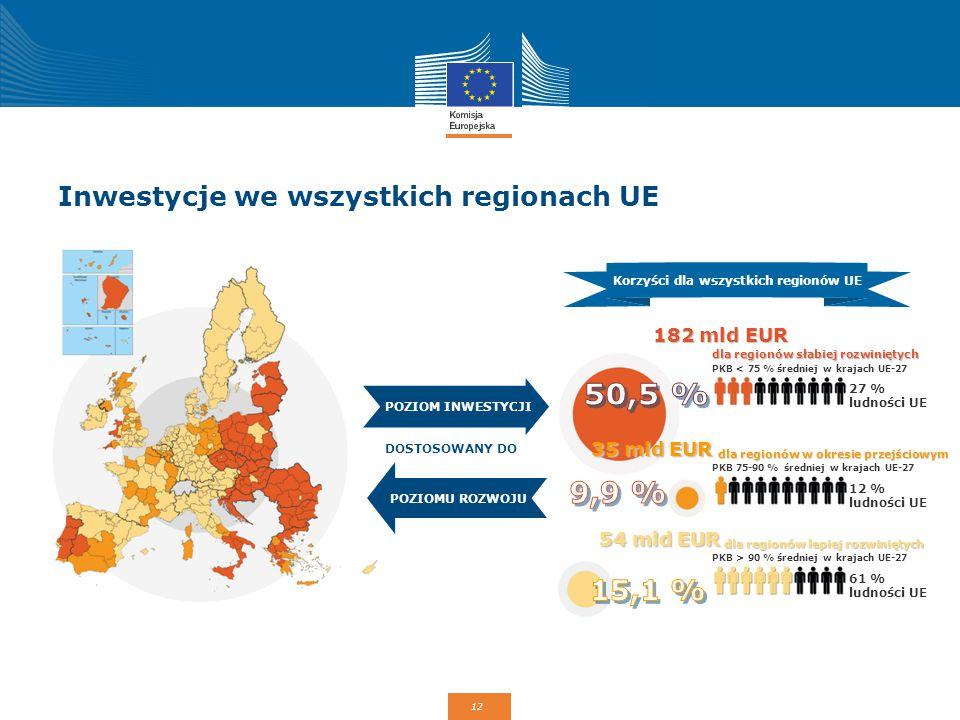 Inwestycje we wszystkich regionach UE