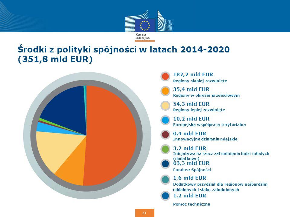 Środki z polityki spójności w latach 2014-2020 (351,8 mld EUR)