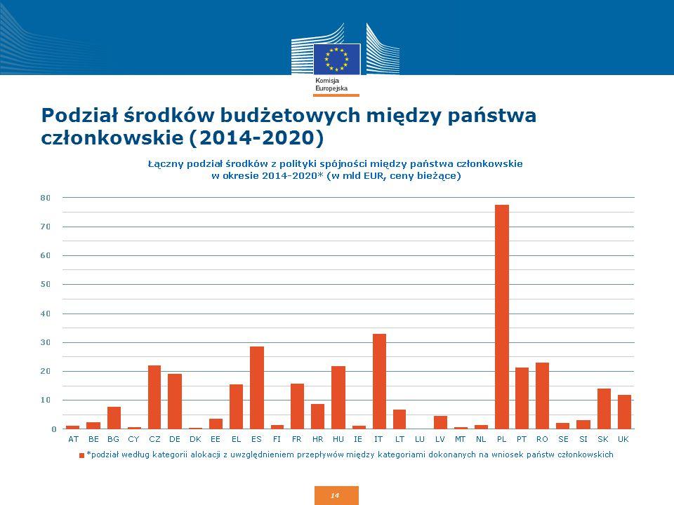 Podział środków budżetowych między państwa członkowskie (2014-2020)