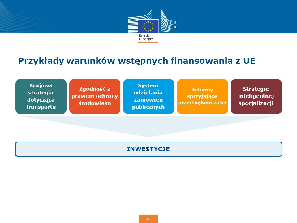 Przykłady warunków wstępnych finansowania z UE
