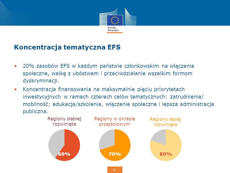 Koncentracja tematyczna EFS