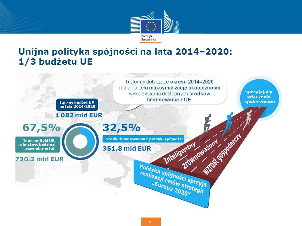 Unijna polityka spójności na lata 2014–2020: 1/3 budżetu UE