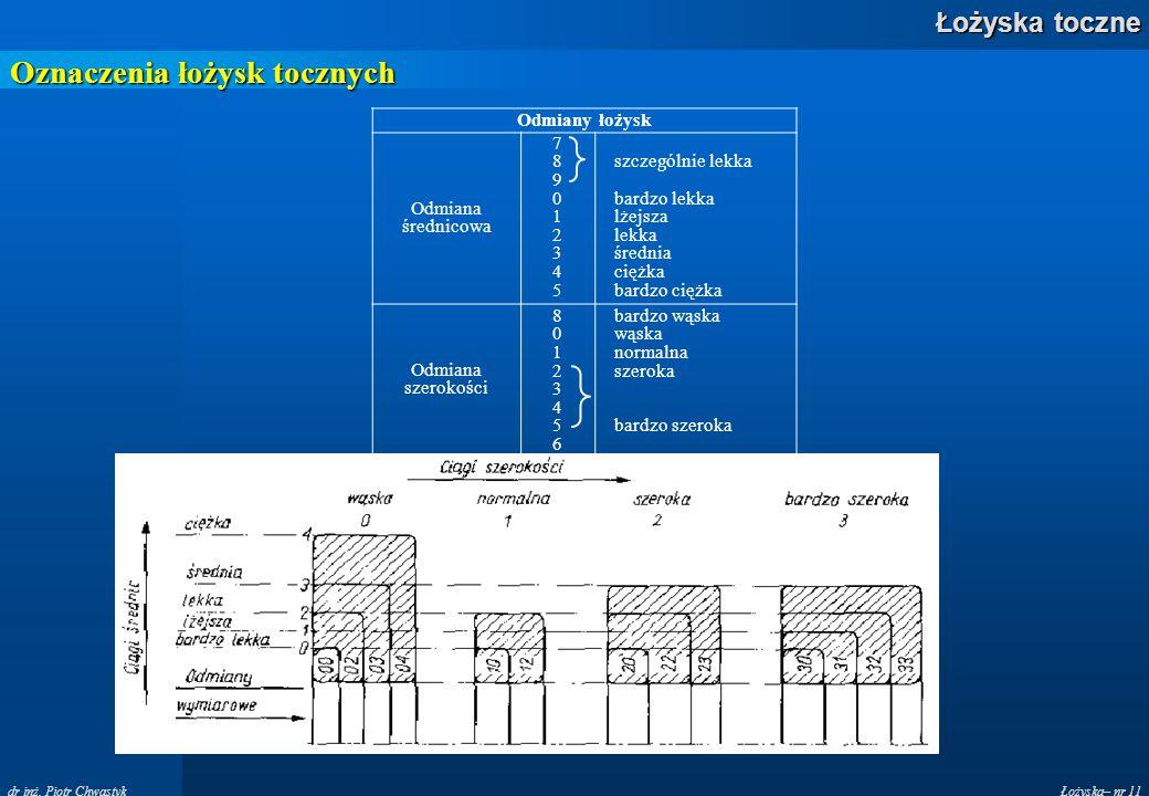 Oznaczenia łożysk tocznych