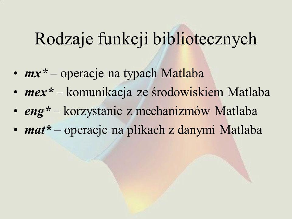 Rodzaje funkcji bibliotecznych