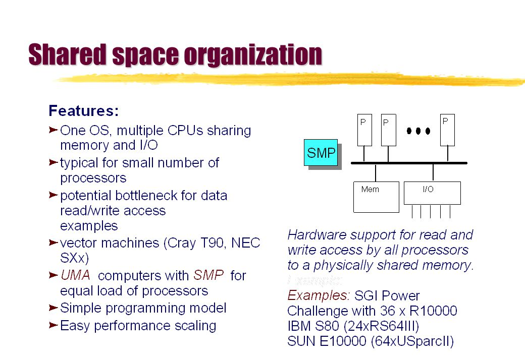 Shared space organization