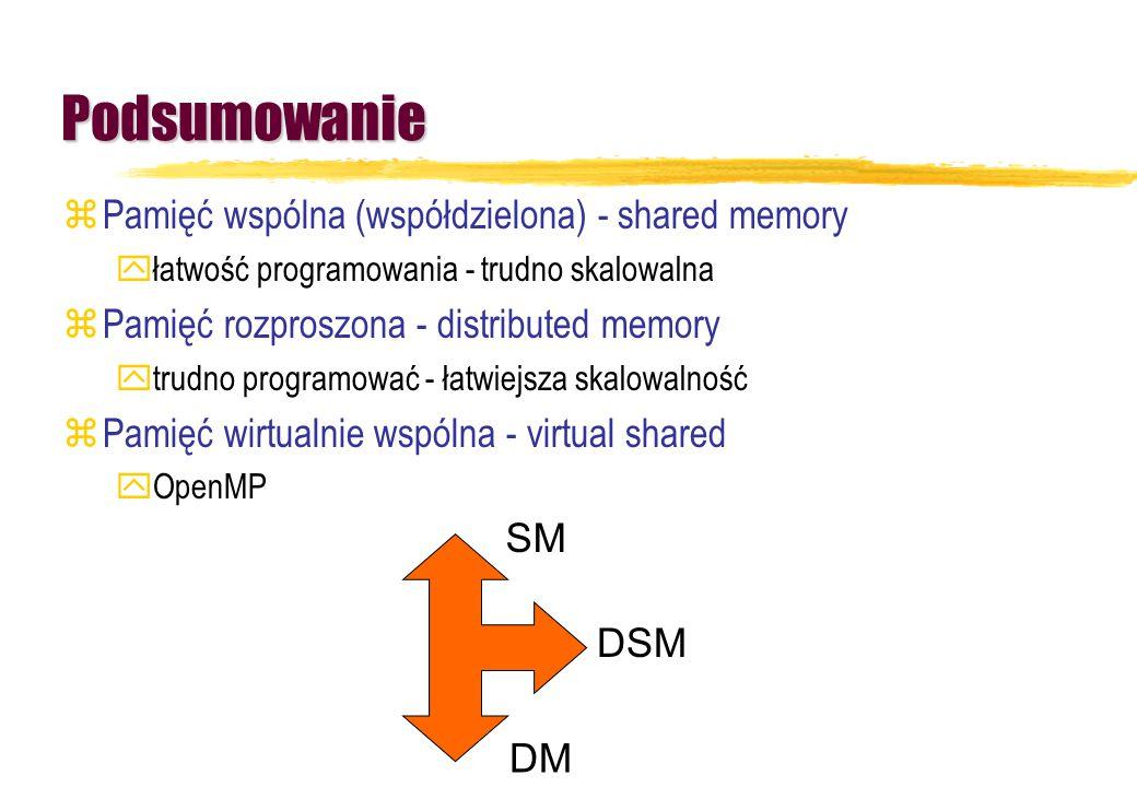 Podsumowanie Pamięć wspólna (współdzielona) - shared memory