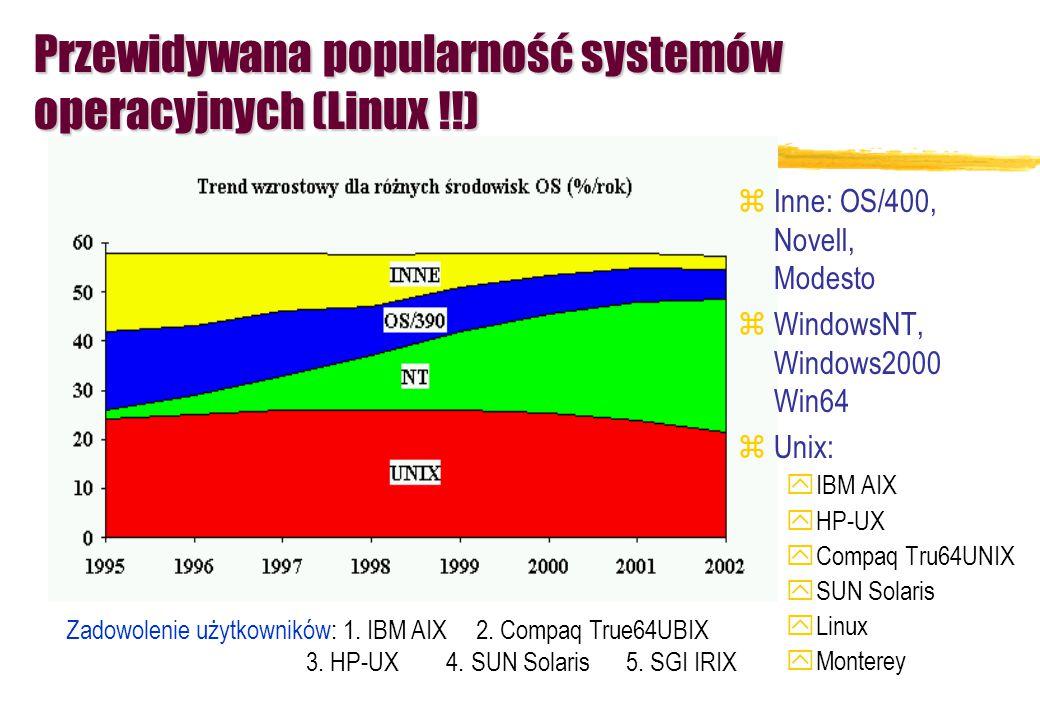 Przewidywana popularność systemów operacyjnych (Linux !!)