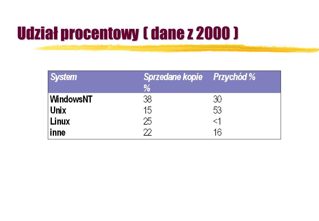 Udział procentowy ( dane z 2000 )