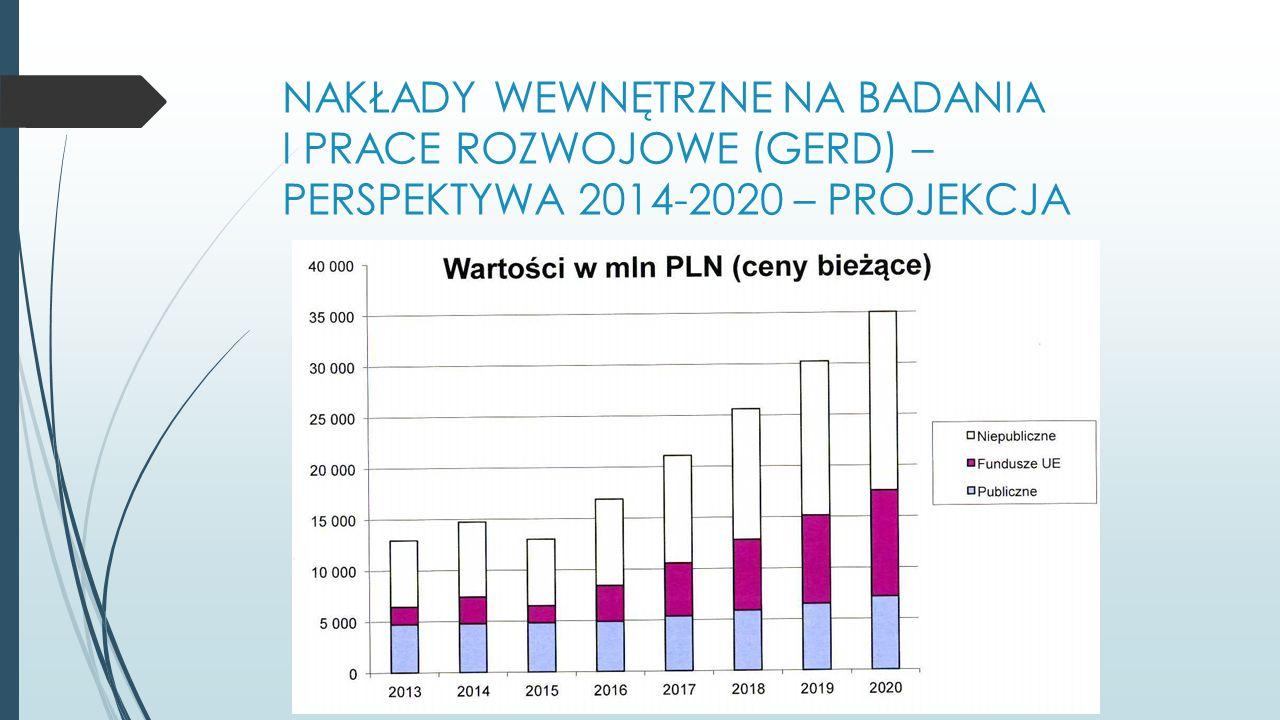NAKŁADY WEWNĘTRZNE NA BADANIA I PRACE ROZWOJOWE (GERD) – PERSPEKTYWA 2014-2020 – PROJEKCJA