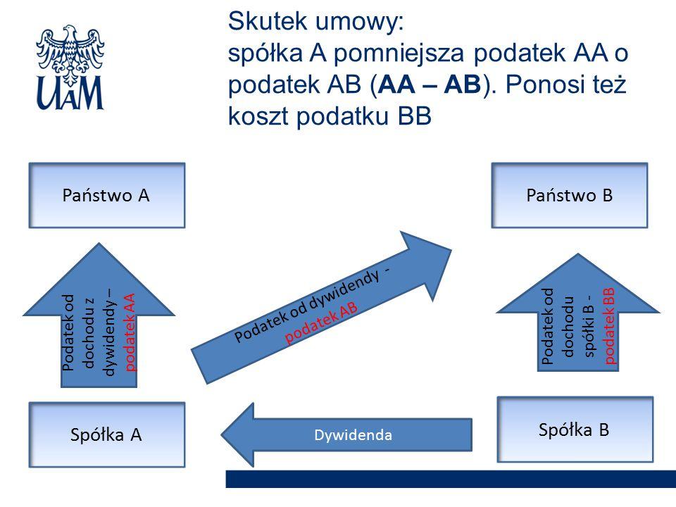 Skutek umowy: spółka A pomniejsza podatek AA o podatek AB (AA – AB)