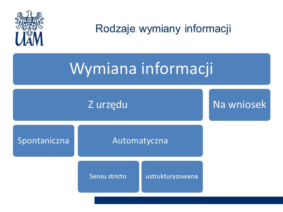 Rodzaje wymiany informacji