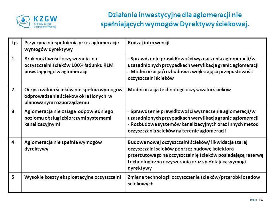 Działania inwestycyjne dla aglomeracji nie spełniających wymogów Dyrektywy ściekowej.