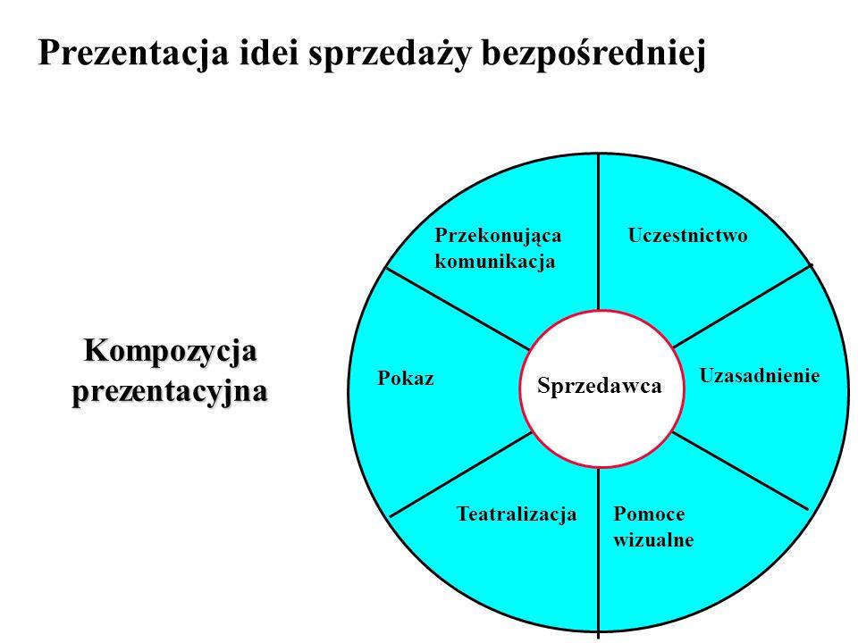 Kompozycja prezentacyjna