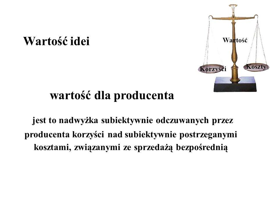wartość dla producenta