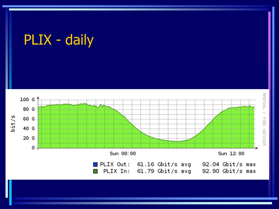 PLIX - daily