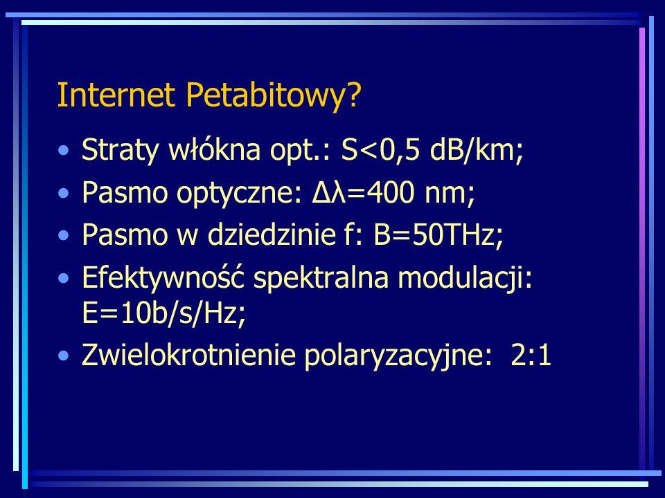 Internet Petabitowy Straty włókna opt.: S<0,5 dB/km;