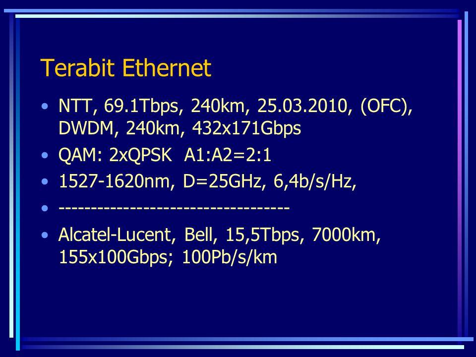 Terabit Ethernet NTT, 69.1Tbps, 240km, 25.03.2010, (OFC), DWDM, 240km, 432x171Gbps. QAM: 2xQPSK A1:A2=2:1.