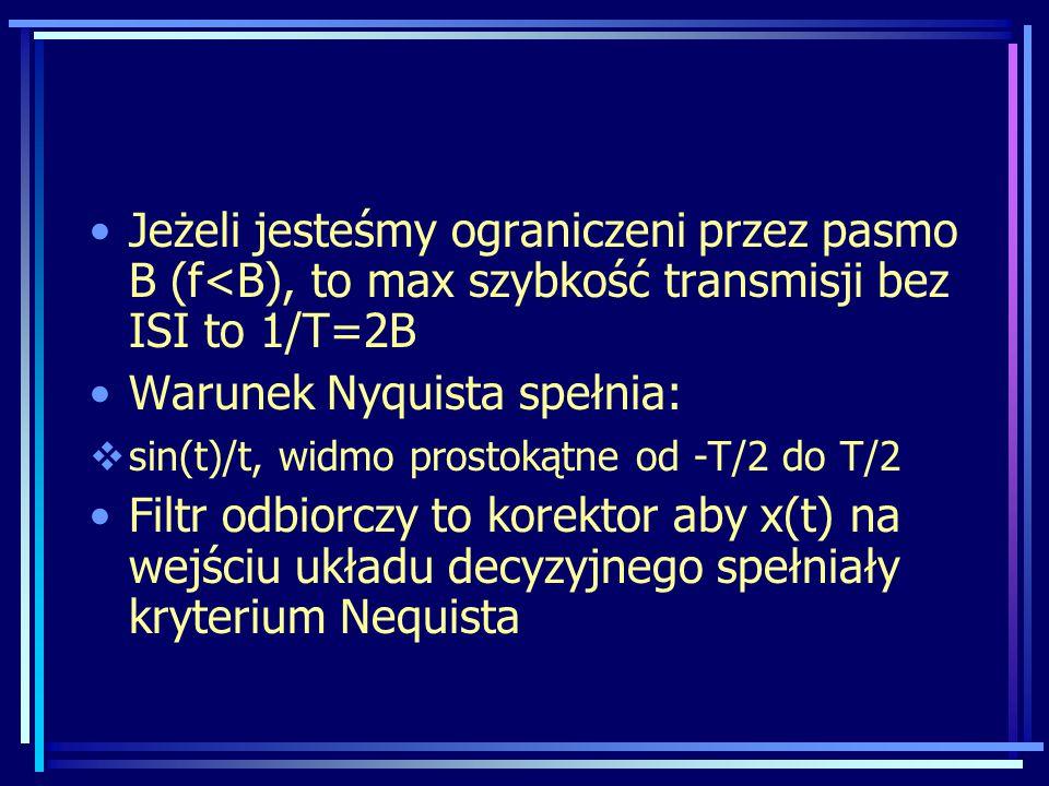 Warunek Nyquista spełnia: