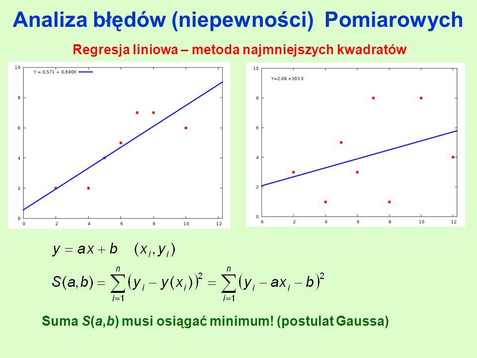 Suma S(a,b) musi osiągać minimum! (postulat Gaussa)