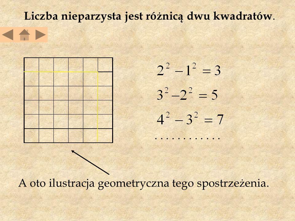 Liczba nieparzysta jest różnicą dwu kwadratów.