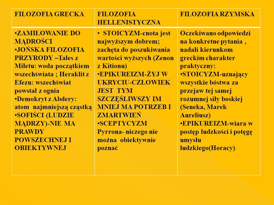 FILOZOFIA GRECKA FILOZOFIA HELLENISTYCZNA. FILOZOFIA RZYMSKA. ZAMIŁOWANIE DO MĄDROŚCI.