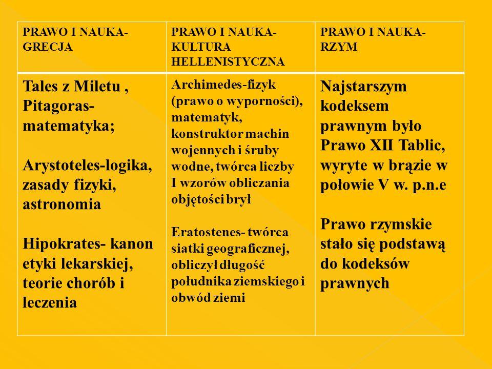 Tales z Miletu , Pitagoras-matematyka;