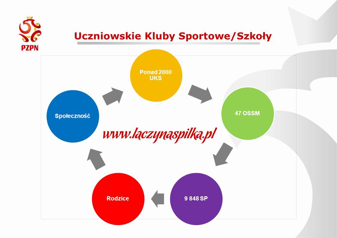 Uczniowskie Kluby Sportowe/Szkoły