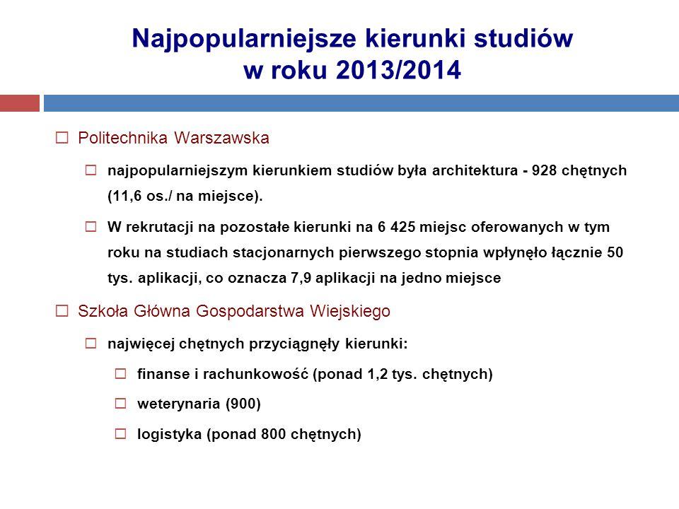 Najpopularniejsze kierunki studiów w roku 2013/2014