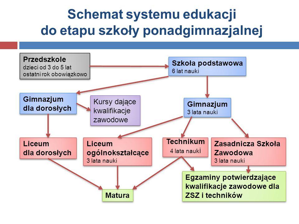 Schemat systemu edukacji do etapu szkoły ponadgimnazjalnej