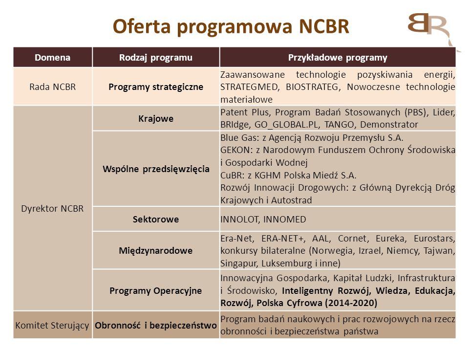 Oferta programowa NCBR
