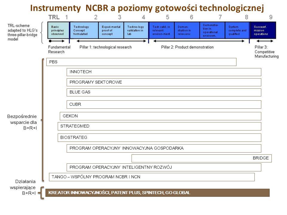 Instrumenty NCBR a poziomy gotowości technologicznej