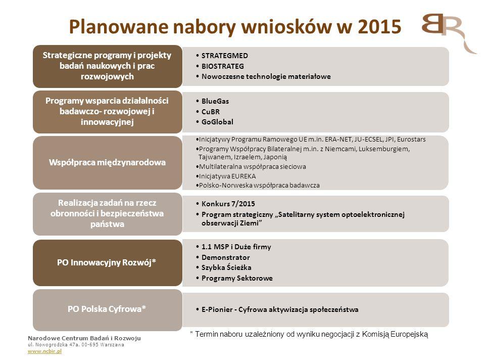 Planowane nabory wniosków w 2015