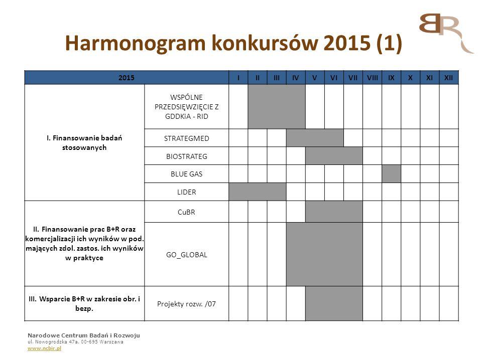 Harmonogram konkursów 2015 (1)
