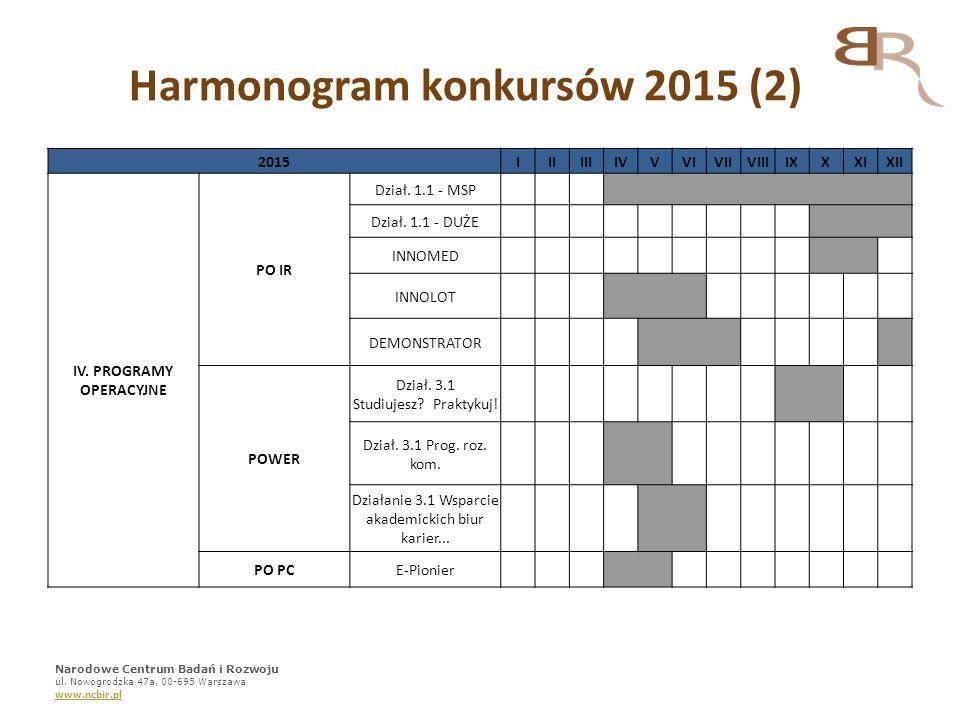 Harmonogram konkursów 2015 (2) IV. PROGRAMY OPERACYJNE