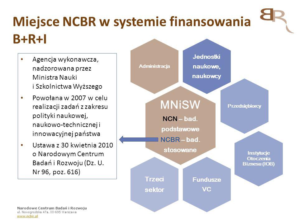 Miejsce NCBR w systemie finansowania B+R+I