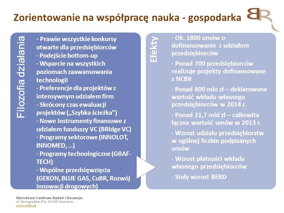 Zorientowanie na współpracę nauka - gospodarka