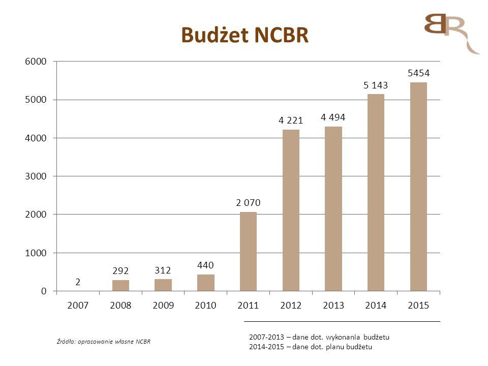 Budżet NCBR 2007-2013 – dane dot. wykonania budżetu