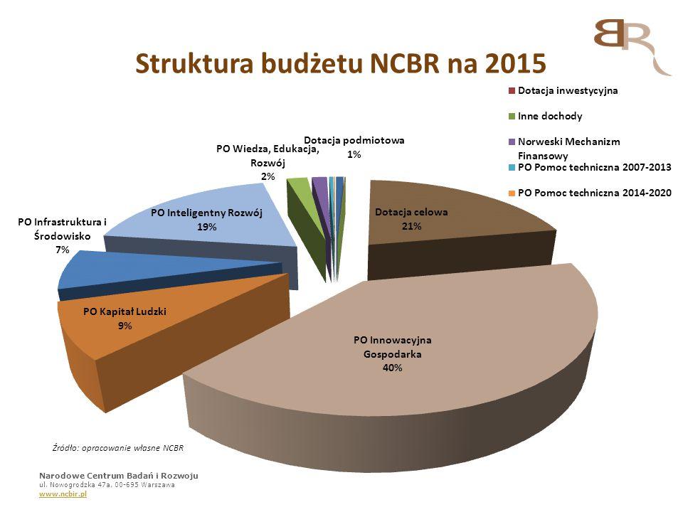Struktura budżetu NCBR na 2015
