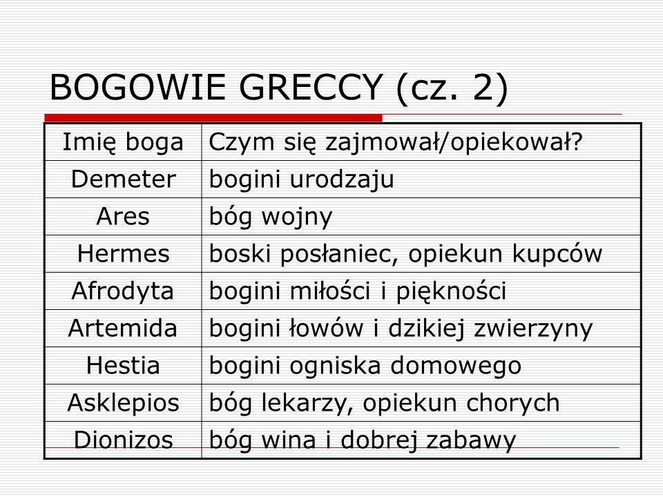BOGOWIE GRECCY (cz. 2) Imię boga Czym się zajmował/opiekował Demeter