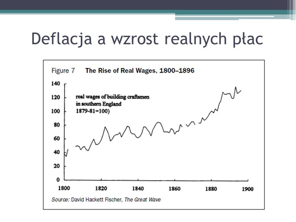 Deflacja a wzrost realnych płac