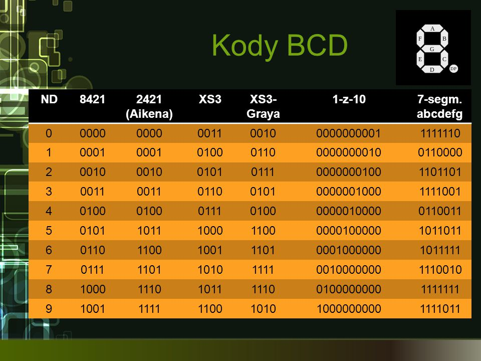 Kody BCD ND 8421 2421 (Aikena) XS3 XS3-Graya 1-z-10 7-segm. abcdefg