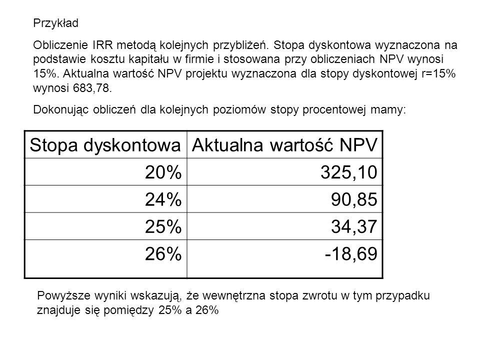 Stopa dyskontowa Aktualna wartość NPV 20% 325,10 24% 90,85 25% 34,37
