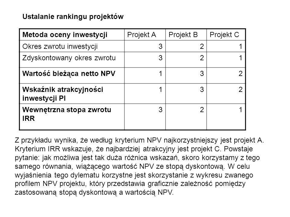 Ustalanie rankingu projektów