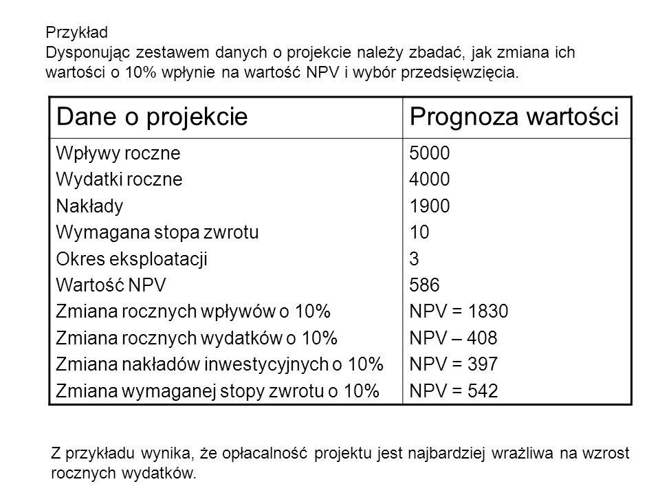 Dane o projekcie Prognoza wartości Wpływy roczne Wydatki roczne