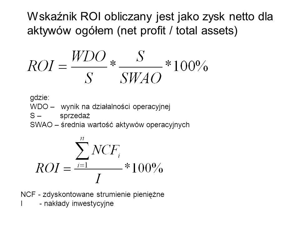 Wskaźnik ROI obliczany jest jako zysk netto dla aktywów ogółem (net profit / total assets)