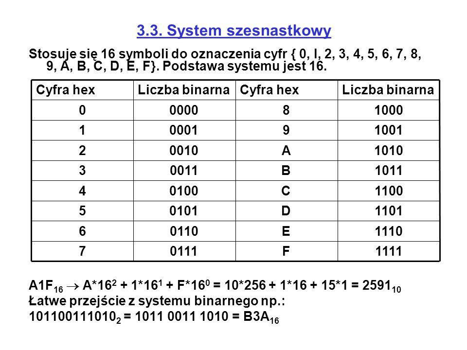 3.3. System szesnastkowy Stosuje się 16 symboli do oznaczenia cyfr { 0, l, 2, 3, 4, 5, 6, 7, 8, 9, A, B, C, D, E, F}. Podstawa systemu jest 16.