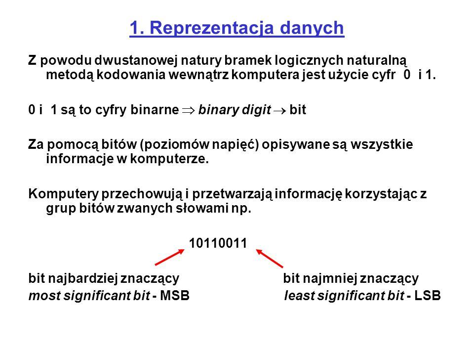 1. Reprezentacja danych Z powodu dwustanowej natury bramek logicznych naturalną metodą kodowania wewnątrz komputera jest użycie cyfr 0 i 1.