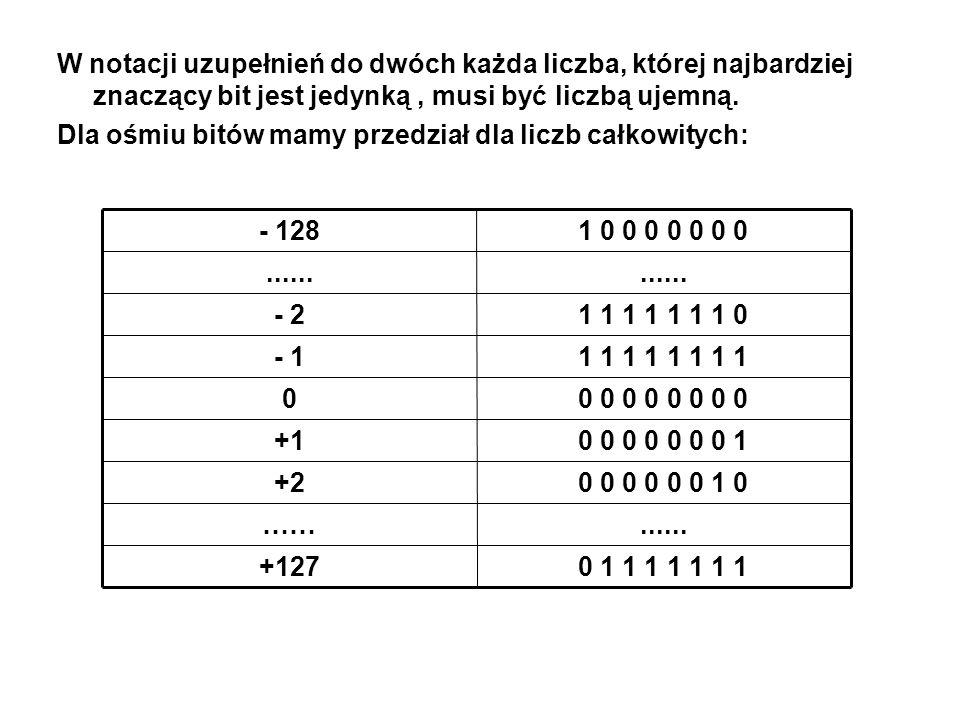 W notacji uzupełnień do dwóch każda liczba, której najbardziej znaczący bit jest jedynką , musi być liczbą ujemną.