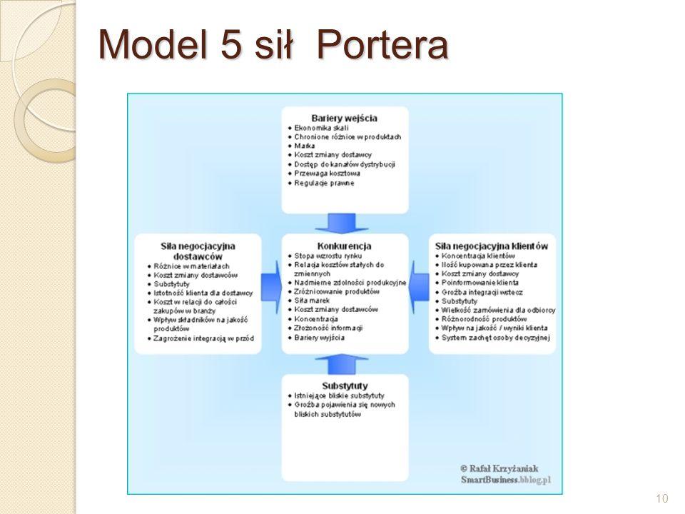 Model 5 sił Portera 10