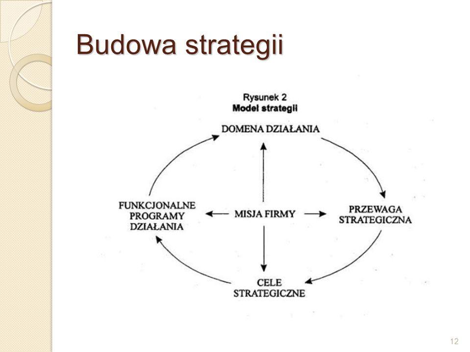 Budowa strategii 12